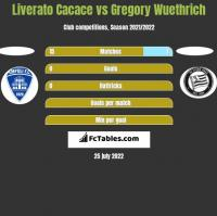 Liverato Cacace vs Gregory Wuethrich h2h player stats