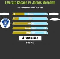 Liverato Cacace vs James Meredith h2h player stats