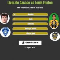 Liverato Cacace vs Louis Fenton h2h player stats