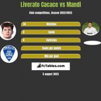 Liverato Cacace vs Mandi h2h player stats