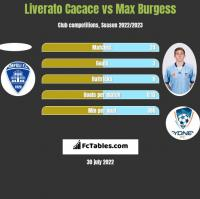 Liverato Cacace vs Max Burgess h2h player stats