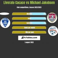 Liverato Cacace vs Michael Jakobsen h2h player stats