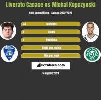 Liverato Cacace vs Michal Kopczynski h2h player stats