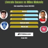 Liverato Cacace vs Milos Ninkovic h2h player stats