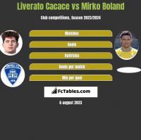 Liverato Cacace vs Mirko Boland h2h player stats