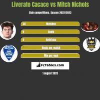 Liverato Cacace vs Mitch Nichols h2h player stats