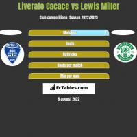 Liverato Cacace vs Lewis Miller h2h player stats