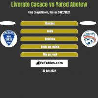 Liverato Cacace vs Yared Abetew h2h player stats