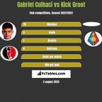 Gabriel Culhaci vs Kick Groot h2h player stats