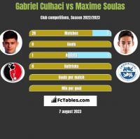 Gabriel Culhaci vs Maxime Soulas h2h player stats