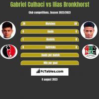 Gabriel Culhaci vs Ilias Bronkhorst h2h player stats