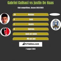 Gabriel Culhaci vs justin De Haas h2h player stats