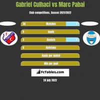 Gabriel Culhaci vs Marc Pabai h2h player stats