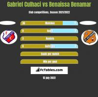 Gabriel Culhaci vs Benaissa Benamar h2h player stats