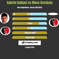 Gabriel Culhaci vs Mees Kreekels h2h player stats