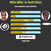 Mikel Miller vs David Moyo h2h player stats