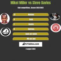 Mikel Miller vs Steve Davies h2h player stats
