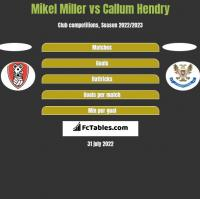 Mikel Miller vs Callum Hendry h2h player stats