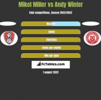 Mikel Miller vs Andy Winter h2h player stats