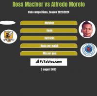 Ross MacIver vs Alfredo Morelo h2h player stats