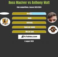 Ross MacIver vs Anthony Watt h2h player stats