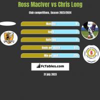 Ross MacIver vs Chris Long h2h player stats