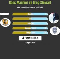 Ross MacIver vs Greg Stewart h2h player stats