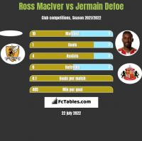 Ross MacIver vs Jermain Defoe h2h player stats