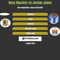 Ross MacIver vs Jordan Jones h2h player stats