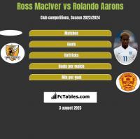 Ross MacIver vs Rolando Aarons h2h player stats