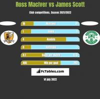 Ross MacIver vs James Scott h2h player stats