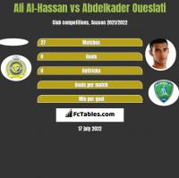 Ali Al-Hassan vs Abdelkader Oueslati h2h player stats