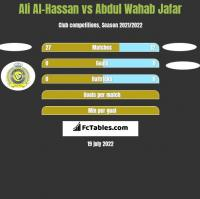 Ali Al-Hassan vs Abdul Wahab Jafar h2h player stats