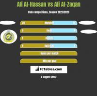 Ali Al-Hassan vs Ali Al-Zaqan h2h player stats