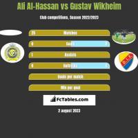 Ali Al-Hassan vs Gustav Wikheim h2h player stats