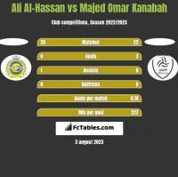 Ali Al-Hassan vs Majed Omar Kanabah h2h player stats