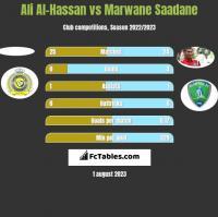 Ali Al-Hassan vs Marwane Saadane h2h player stats