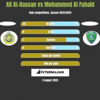 Ali Al-Hassan vs Mohammed Al Fuhaid h2h player stats