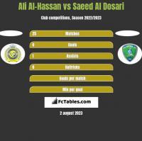 Ali Al-Hassan vs Saeed Al Dosari h2h player stats