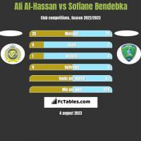 Ali Al-Hassan vs Sofiane Bendebka h2h player stats