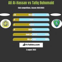 Ali Al-Hassan vs Tafiq Buhumaid h2h player stats