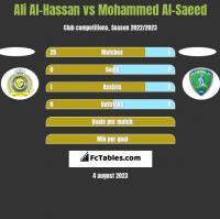 Ali Al-Hassan vs Mohammed Al-Saeed h2h player stats