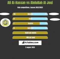 Ali Al-Hassan vs Abdullah Al Joui h2h player stats