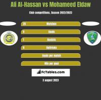 Ali Al-Hassan vs Mohameed Eldaw h2h player stats