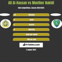 Ali Al-Hassan vs Munther Nakhli h2h player stats
