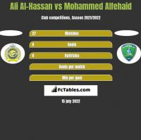 Ali Al-Hassan vs Mohammed Alfehaid h2h player stats