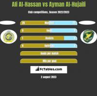 Ali Al-Hassan vs Ayman Al-Hujaili h2h player stats