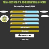 Ali Al-Hassan vs Abdulrahman Al-Safar h2h player stats