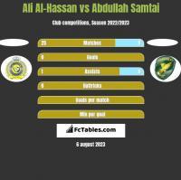Ali Al-Hassan vs Abdullah Samtai h2h player stats