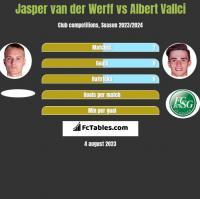 Jasper van der Werff vs Albert Vallci h2h player stats